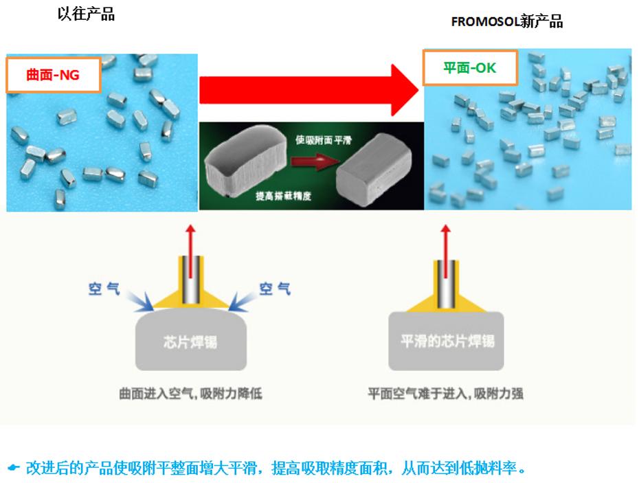 SMT专用预成型焊片对比